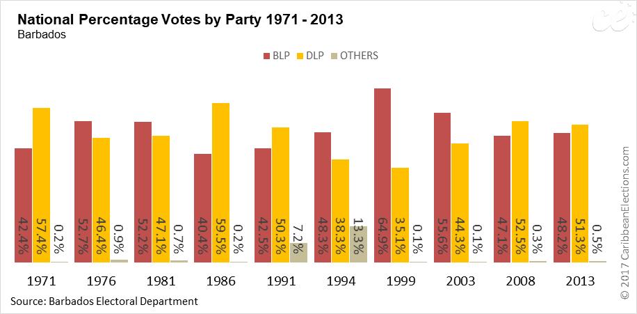 Trends in Percentage Votes by Party